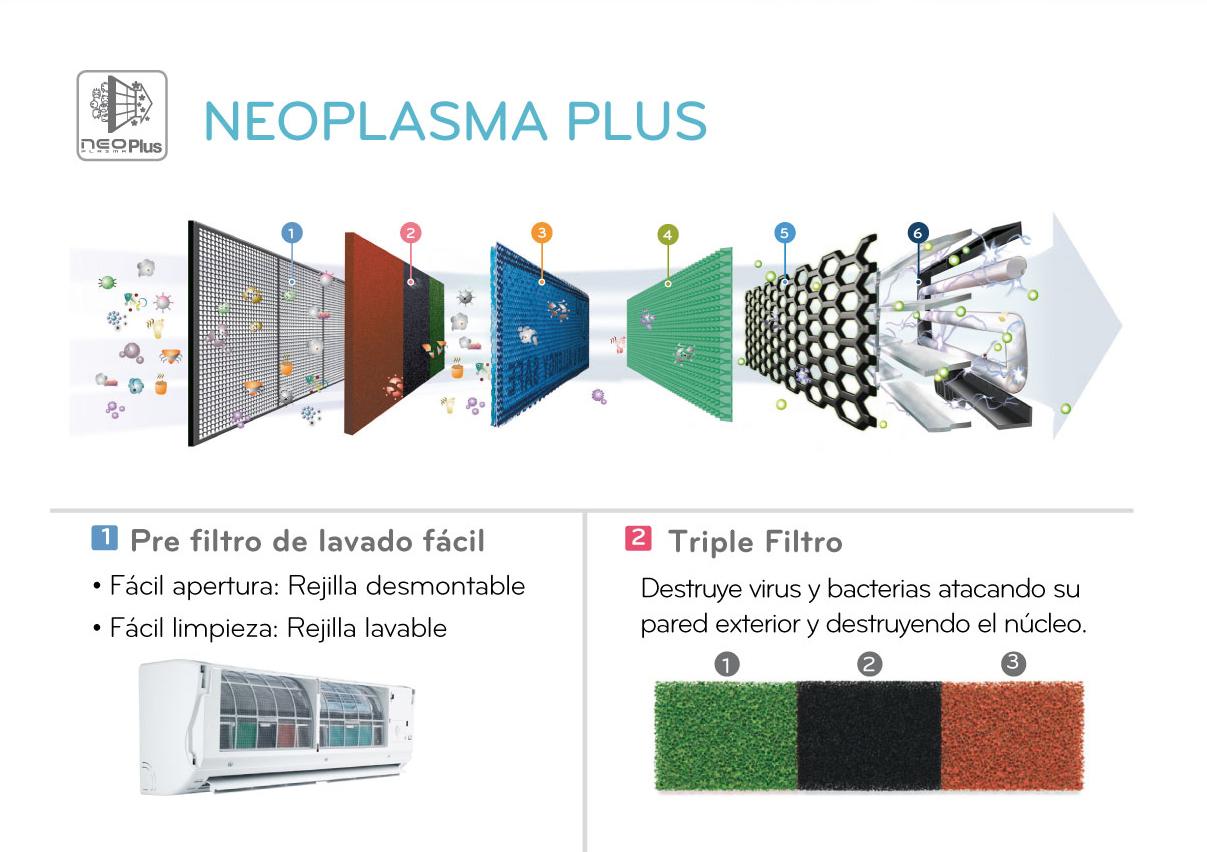 Conoce el fácil sistema de protección de Aires Acondicionados de LG
