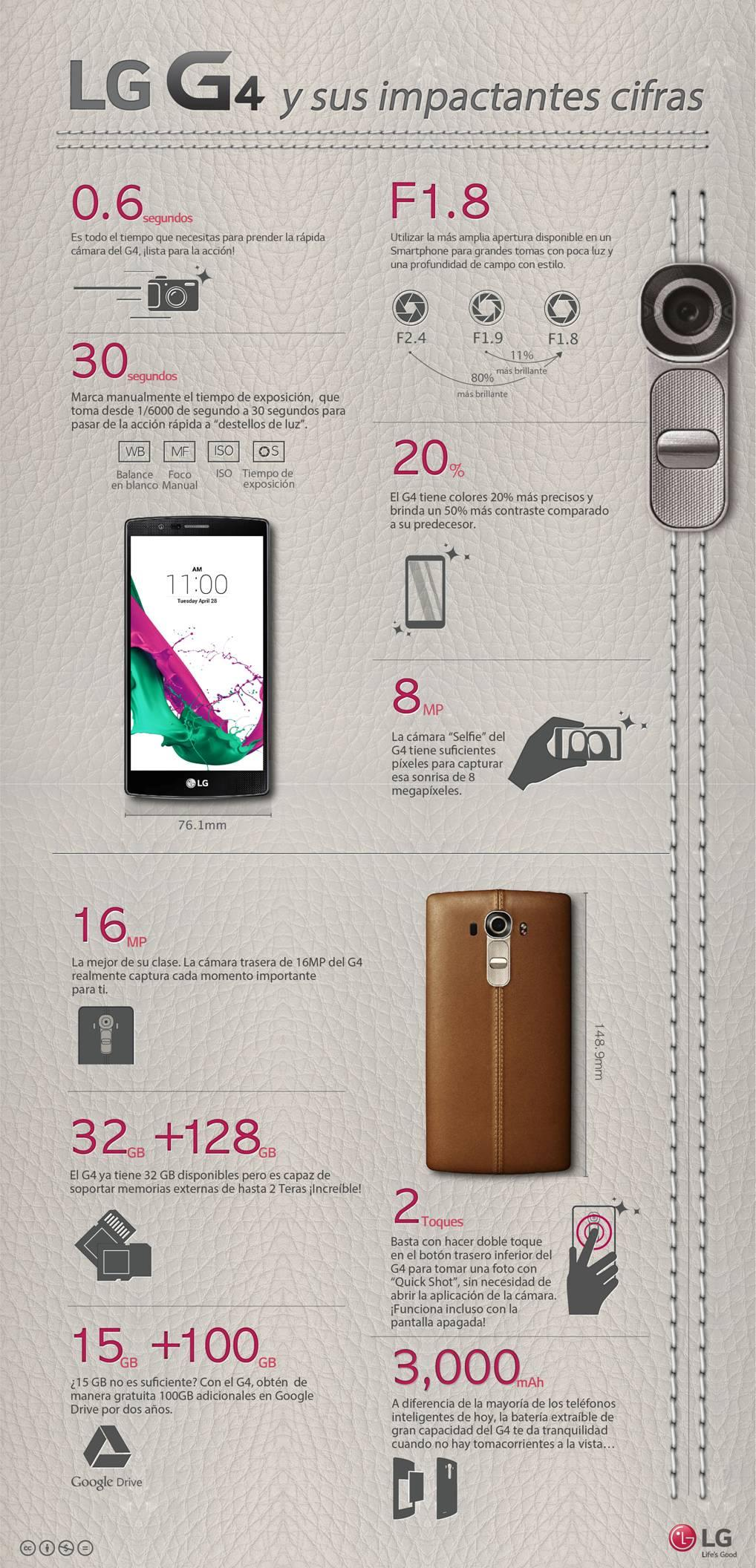Todas las características del LG G4 en una sola imagen