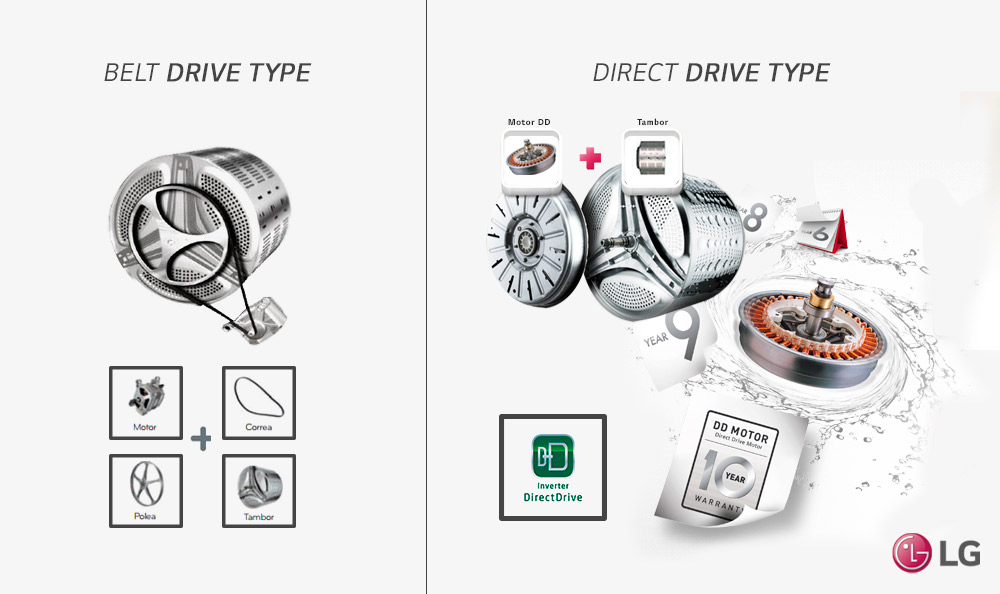 El corazón de los electrodomésticos, ¡el motor! 55 años de historia de los motores LG