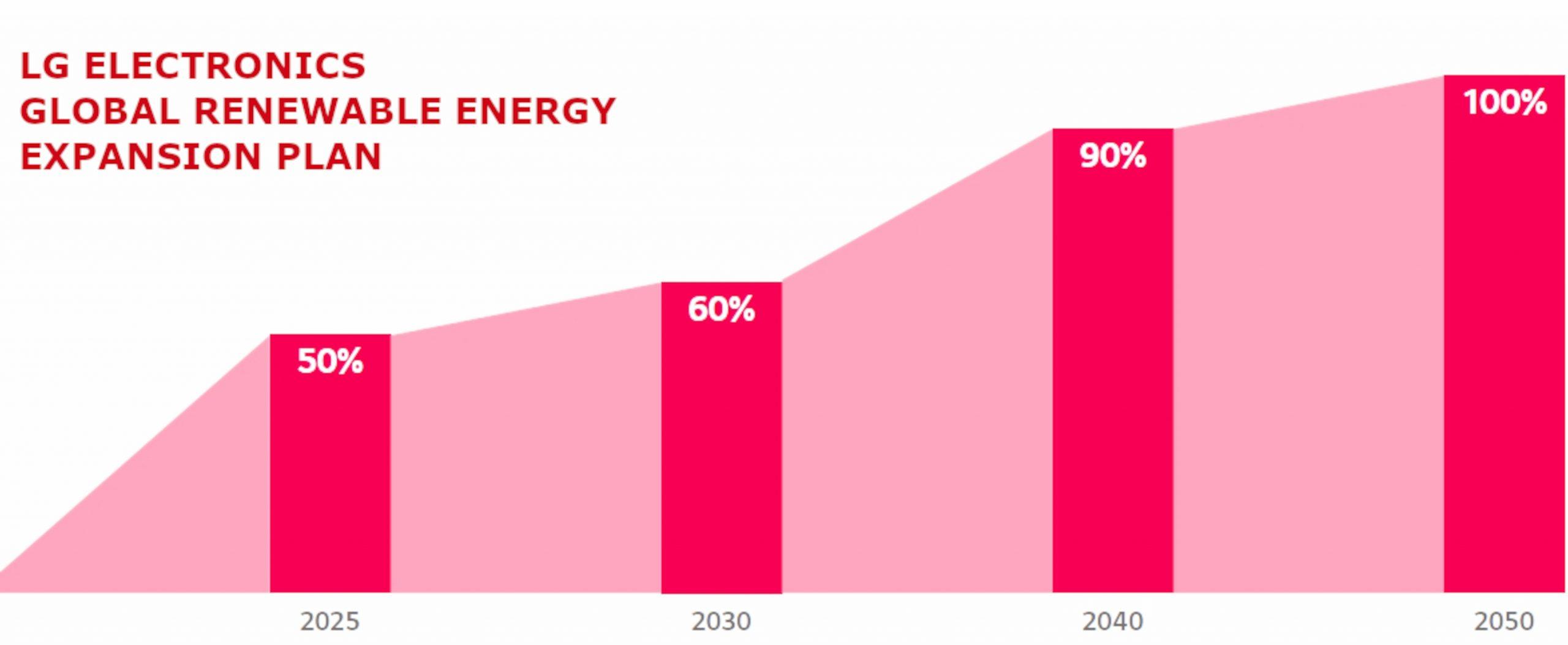 LG PROMETE TRANSICIÓN  DE ENERGÍA RENOVABLE AL 100% PARA 2050